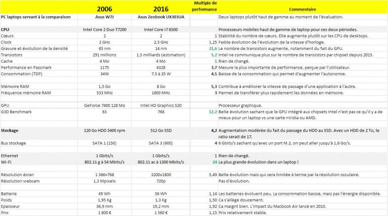 Loi-de-Moore-sur-laptops-2006-2016-768x428