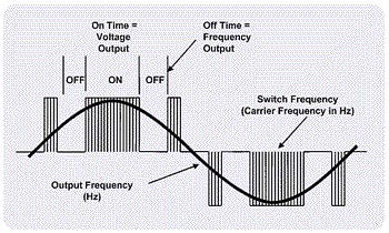 What is Frequency Converter? How it works?