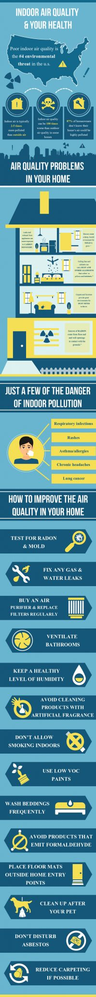 Infographic about air purifiers