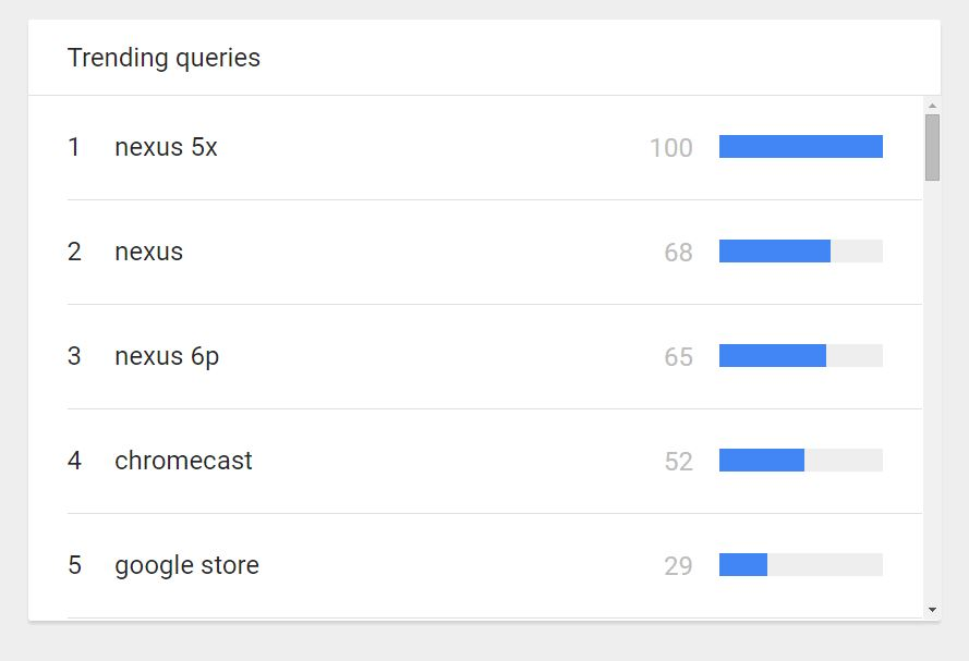 google trends for digital