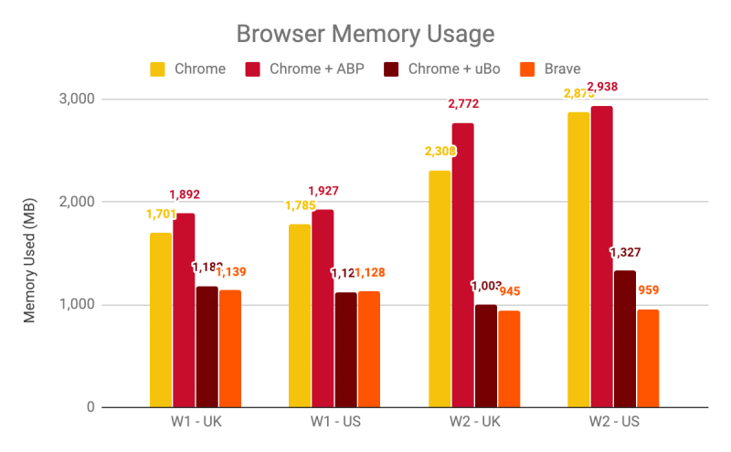 brave vs chrome memory usage