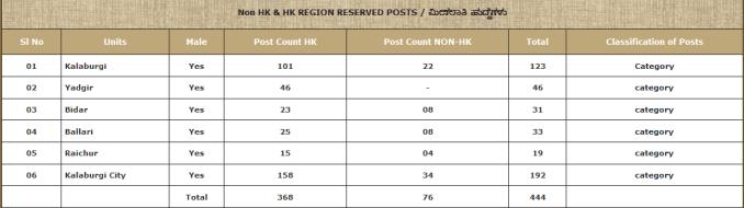 karnataka APC HK Vacancy 2020 Details