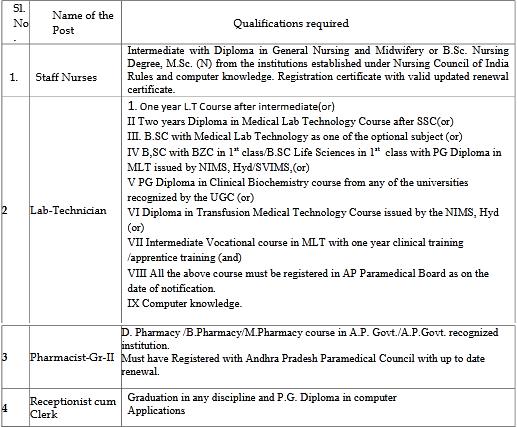 kgh-staff-nurses-pharmacist-lt-receptionist-cum-clerk-qualification-2020