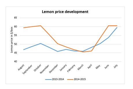 US lemon industry going strong