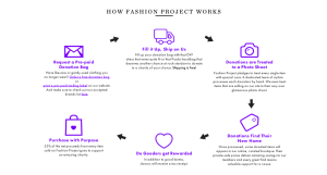 Fashion Project: Spin Designer Castoffs into Charitable Gold