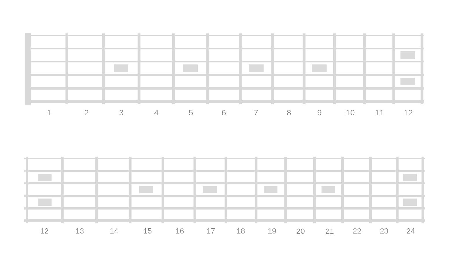 Printable Blank Fretboard Diagrams