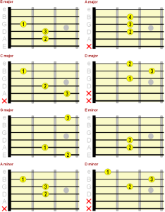 Major and minor open position chord chart also beginner guitar  th chords rh fretjam