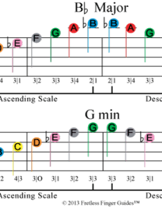 Image of free color coded violin sheet music for the  flat major and  minor also easy fiddle scales rh fretlessfingerguides
