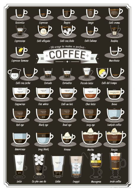 44 types of coffee