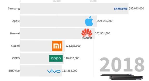 Vídeo infografía con los datos de ventas de móviles por marcas