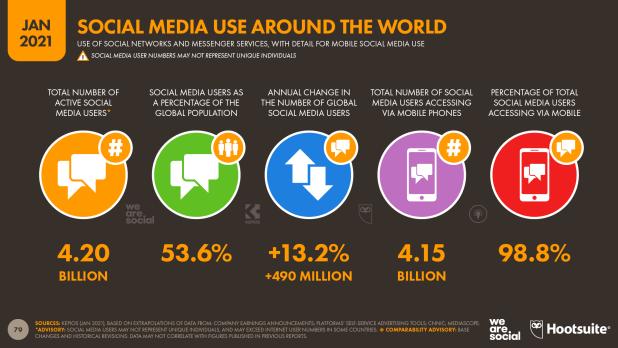 30 de junio. Día de las Redes Sociales: Cuidado son uno de los principales objetivos de los ciberdelincuentes