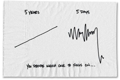 Investering vs Spekulation et billede siger mere end tusinde ord