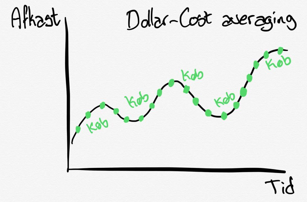 Dollar Cost Average  køb