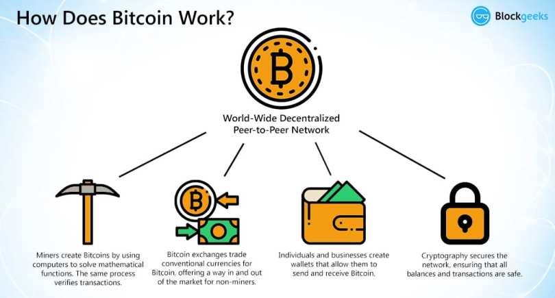 Bitcoin - hvordan fungerer det? oversigt