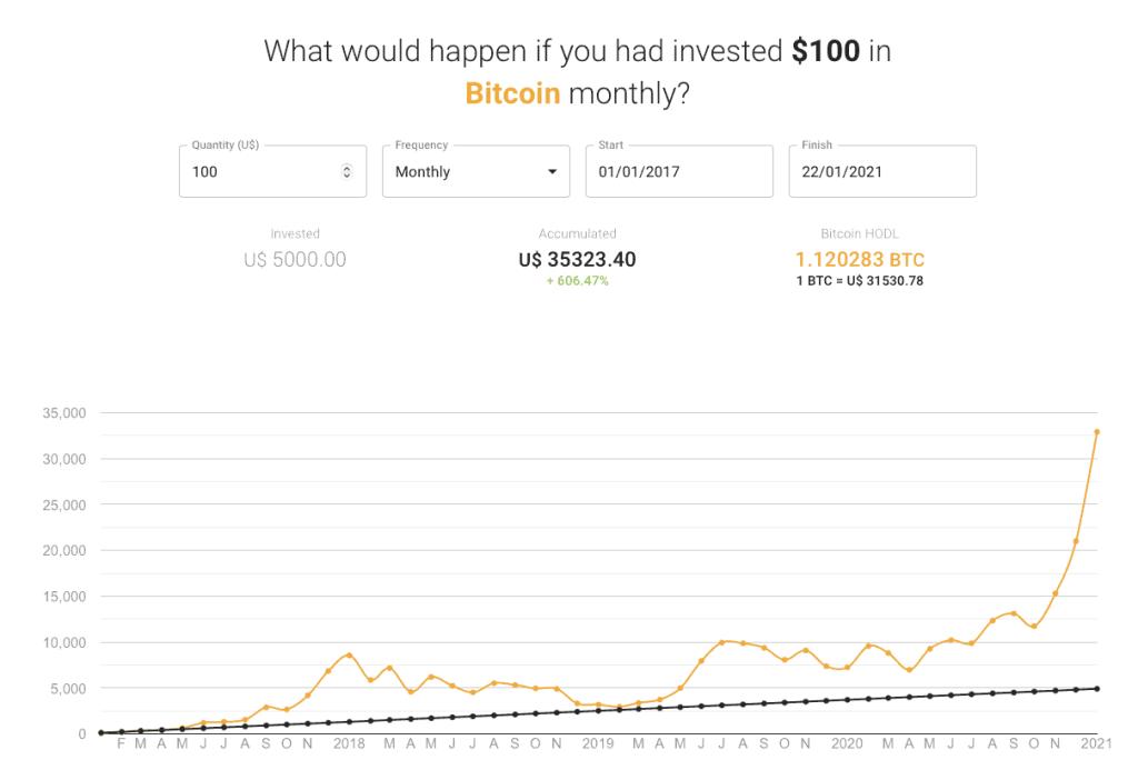 Bitcoin Dollar Cost Average