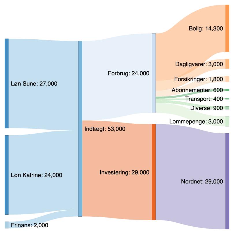 Sankey diagram vores budget for 2021