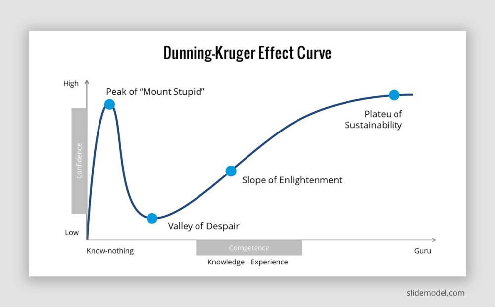 Dunning-Kruger effekten illustration