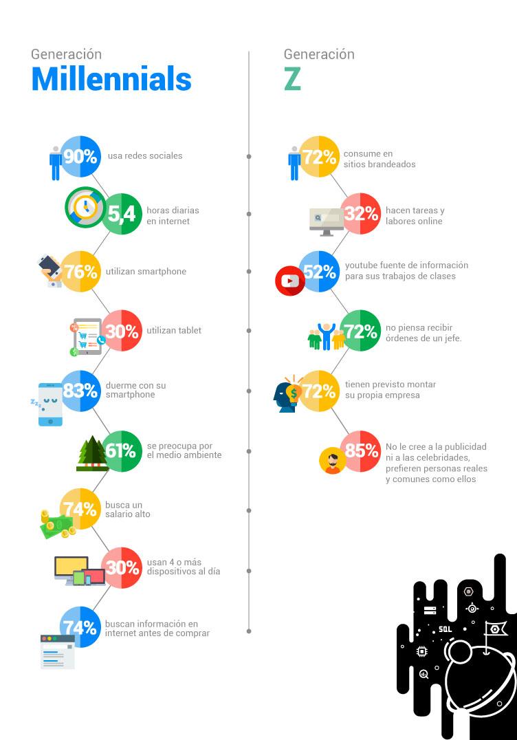 Generación Z y Millennials: ¿Cómo llegar a ellos? | Frionina | Agencia MKT