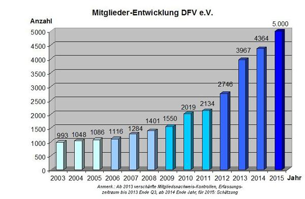 DFV-Mitgliederentwicklung20