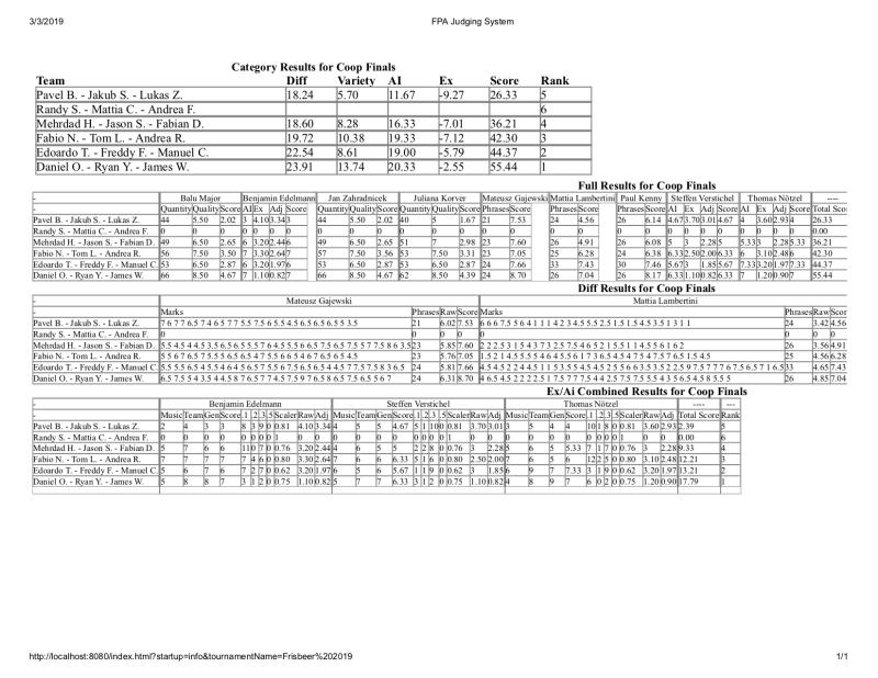 Frisbeer Cup 2019 Coop Final