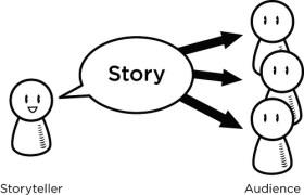 Storytelling (Bild: Rosenfeld Media/Flickr)