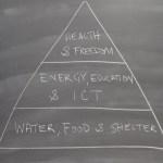 Abundance pyramid Diamandis