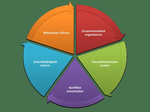 Aufgaben einer Führungskraft