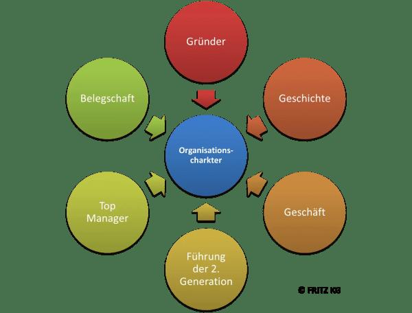 FRITZ Organisationscharakter - Einlüsse