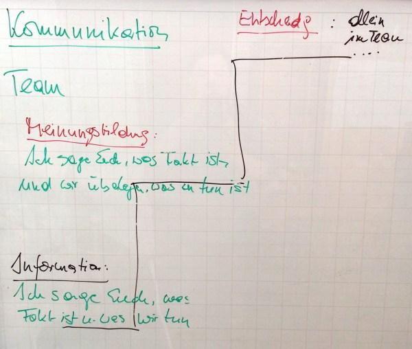 FRITZ - Kommunikation verbessern - Kommunikationstreppe nach Manfred Zumtobel