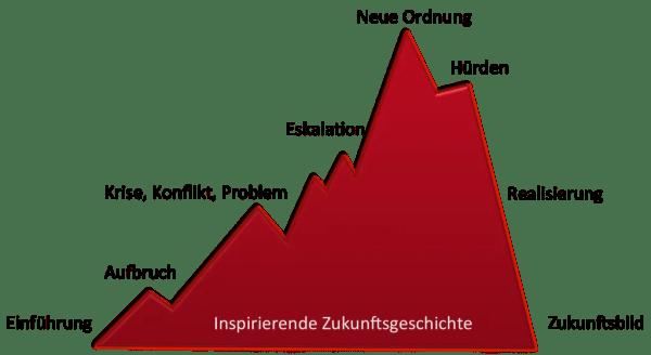 Dr. Andrea Kaiser - Zukunftsgeschichte