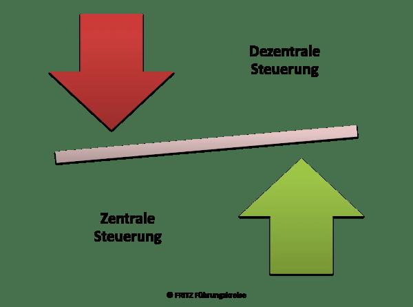 FRITZ - Führung ohne Führungskräfte
