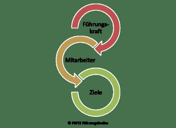 FRITZ Was ist Führung