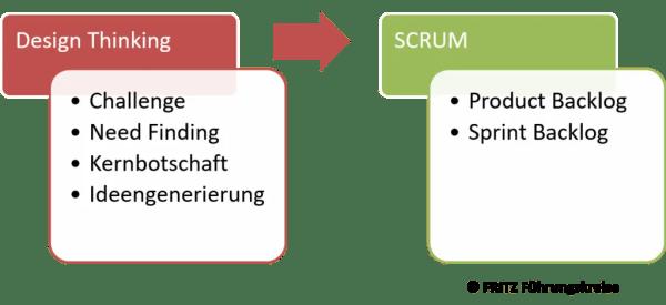 FRITZ - Agile Methoden - Design Thinking und SCRUM verschmelzen