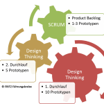 FRITZ Design Thinking und SCRUM 2
