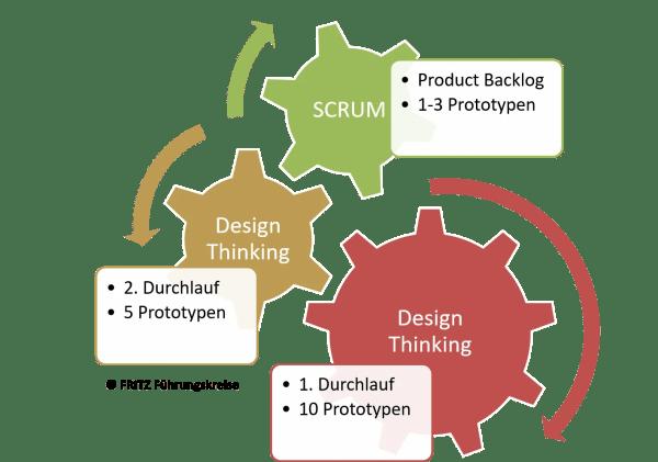 FRITZ Agile Organisationsentwicklung Design Thinking SCRUM