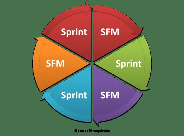 FRITZ Shopfloor Management und SCRUM - Sprint
