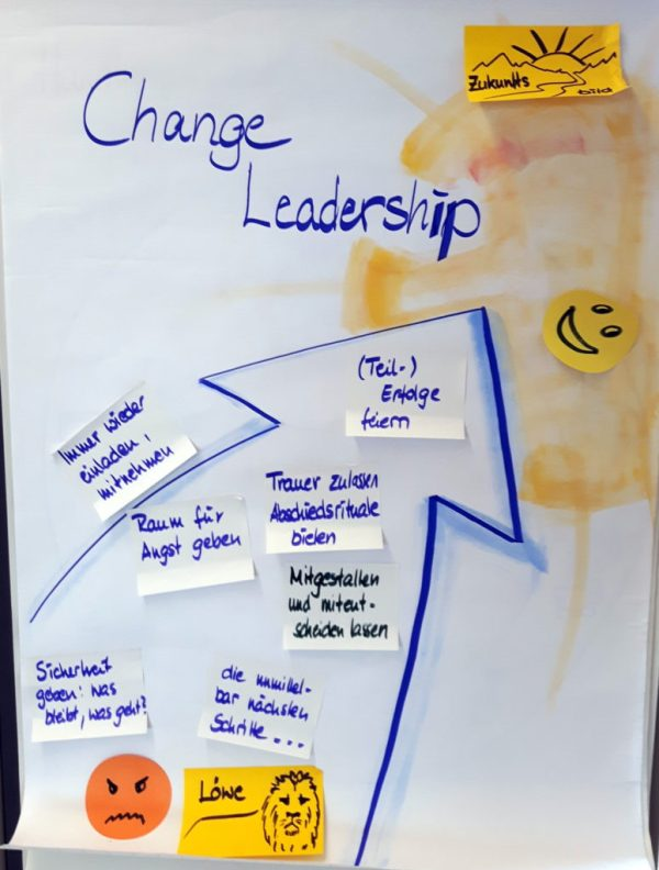 FRITZ - Change Leadership - Changeformel