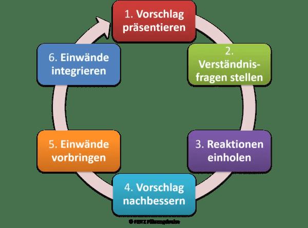FRITZ - Entscheidungen treffen - Integrative Entscheidungsfindung