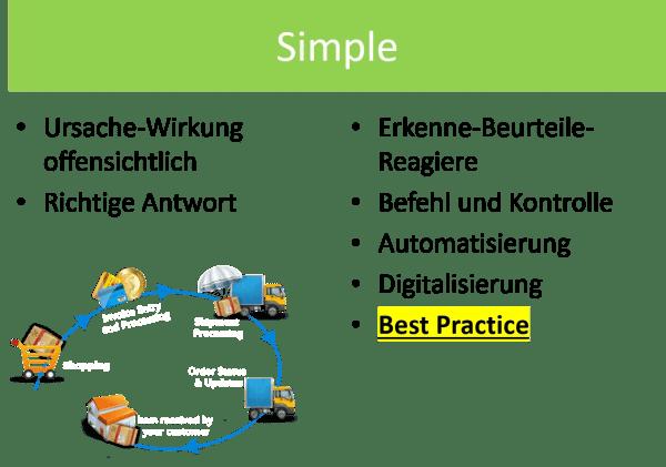 FRITZ - Cynefin - Einfache Probleme
