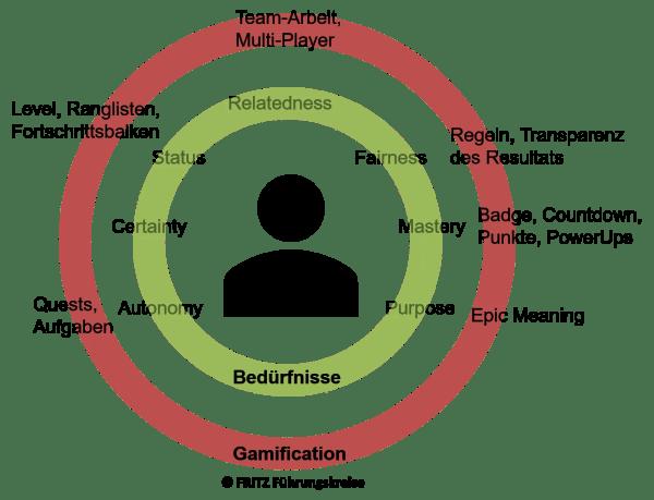 FRITZ - Die 7 größten Irrtümer der Motivation - Gamification