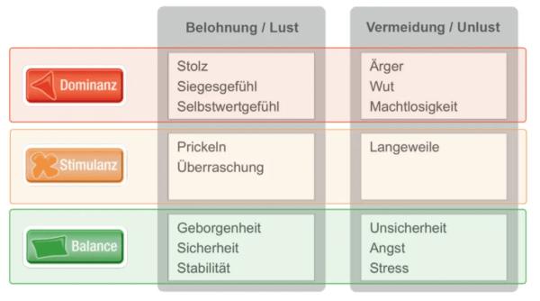 FRITZ - Limbic nach Häusel 2
