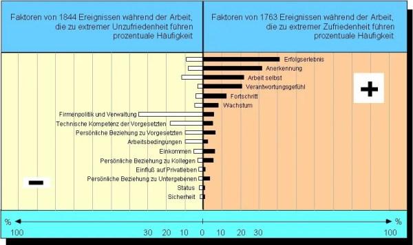 Zwei-Faktoren-Theorie (Herzberg)