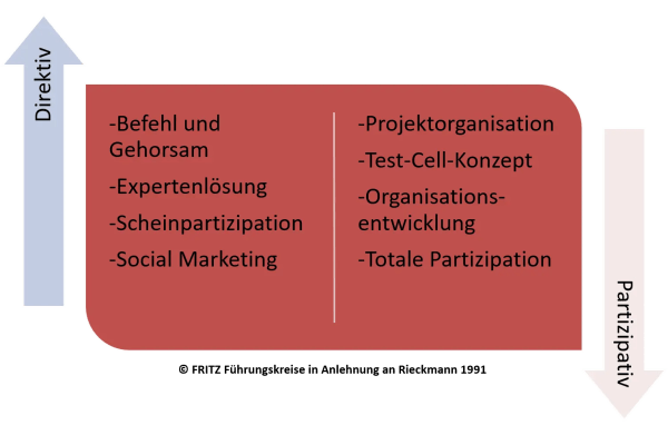FRITZ - Change Management Methoden