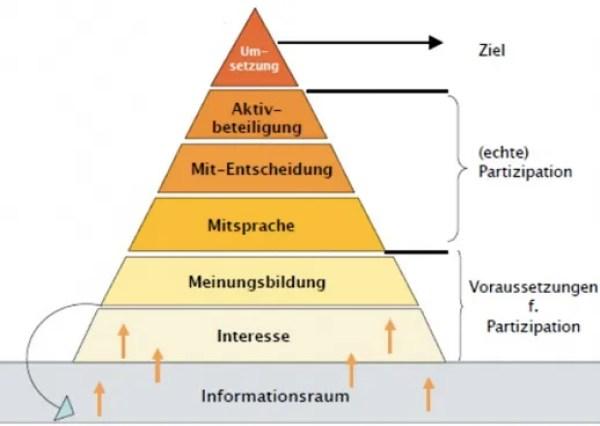 FRITZ - Kommunikation verbessern - Stufen der Partizipation