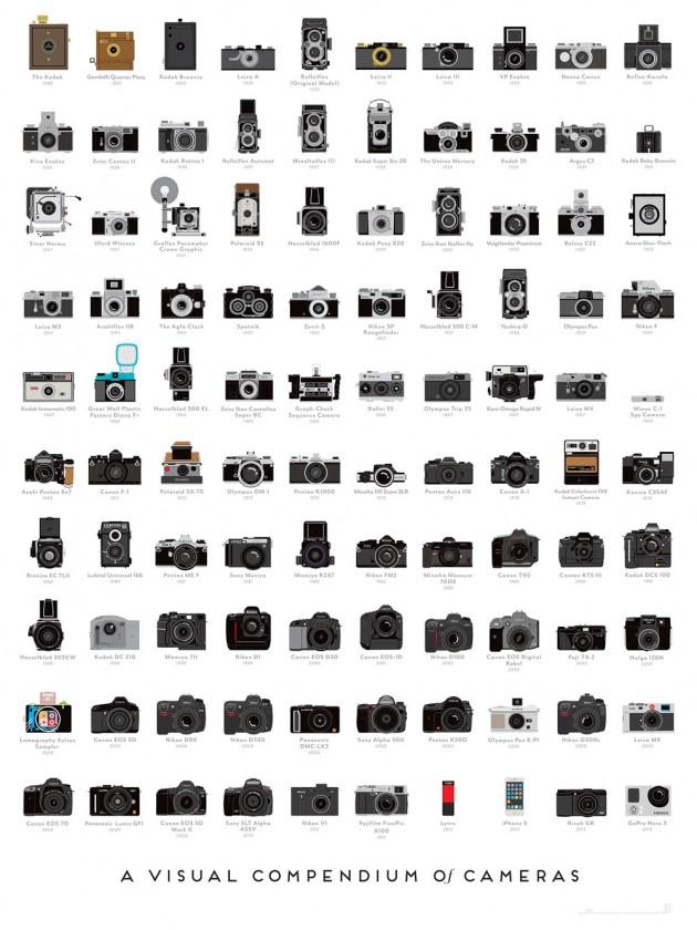 In un poster la storia delle macchine fotografiche