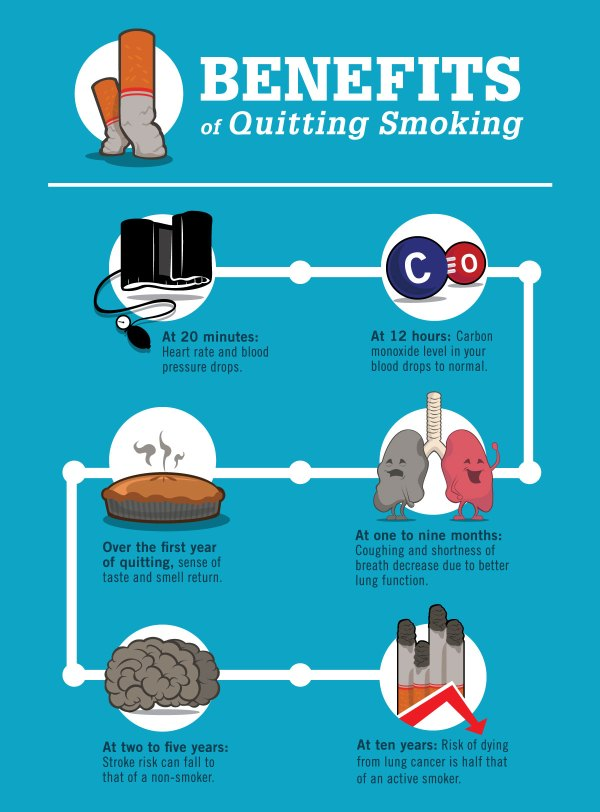 Benefits Of Quitting Smoking Froedtert & Medical