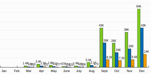 blog views hits grow views month year