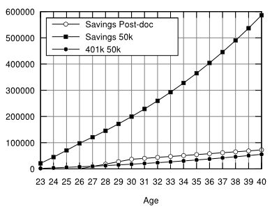 phd economics vs 50k position