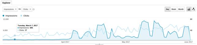 seo clicks impressions 2017