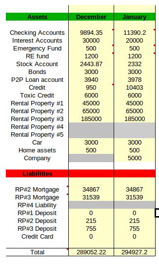 net worth january 2018